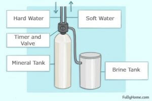 image of how does a water softener work